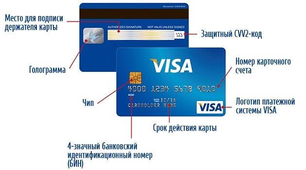 Где находиться код карты сбербанка